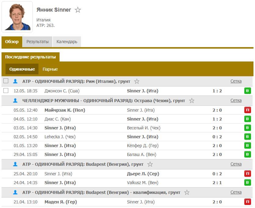 Прогноз на теннисный матч 116 финала турнира в Риме Циципас – Синнер 3