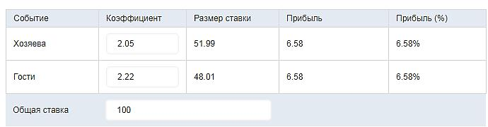 Расчет спортивных ставок транспортный налог ставки для санкт-петербурга