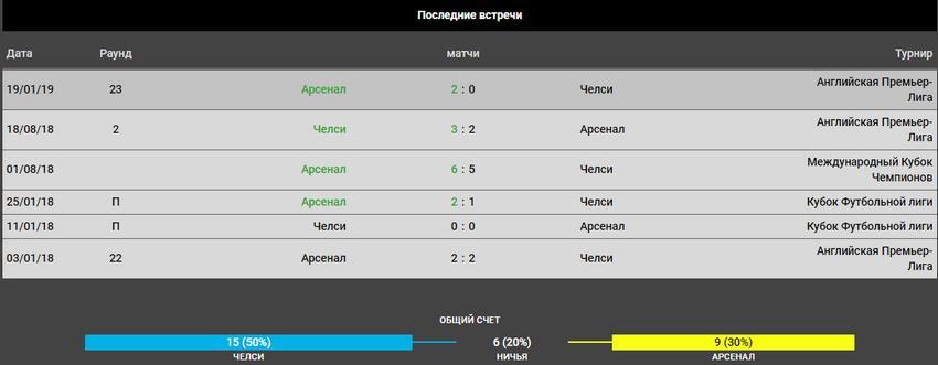 Финал Лиги Европы прогноз на матч Челси – Арсенал 3