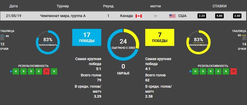Канада - США хоккей