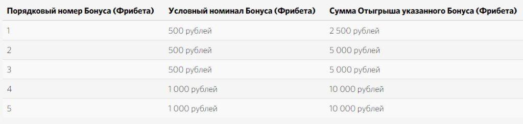 Как получить фрибет от Фонбет 10000 рублей – условия и нюансы 3