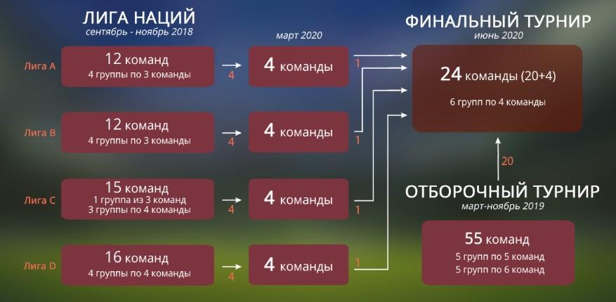 Как происходит отбор на финальный этап Евро 2020 по футболу 2