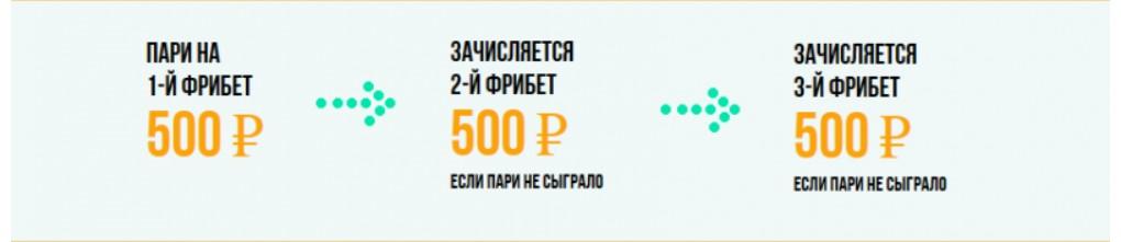 Лучшие бонусы букмекерских контор 2019 4