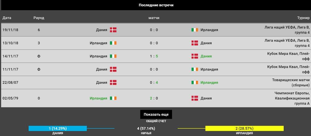 Прогноз на игру Дания – Ирландия 7.06. Квалификация Евро 2020 4