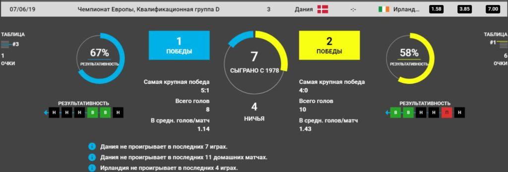 Прогноз на игру Дания – Ирландия 7.06. Квалификация Евро 2020 5