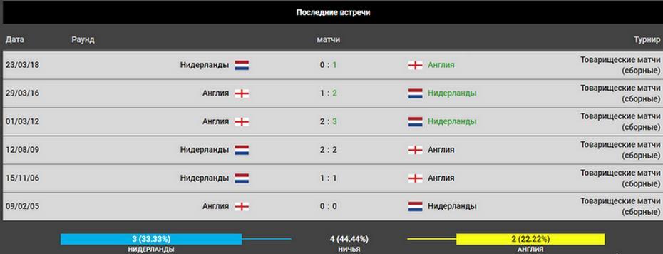 Прогноз на игру Нидерланды – Англия 06.06. Лига Наций 3
