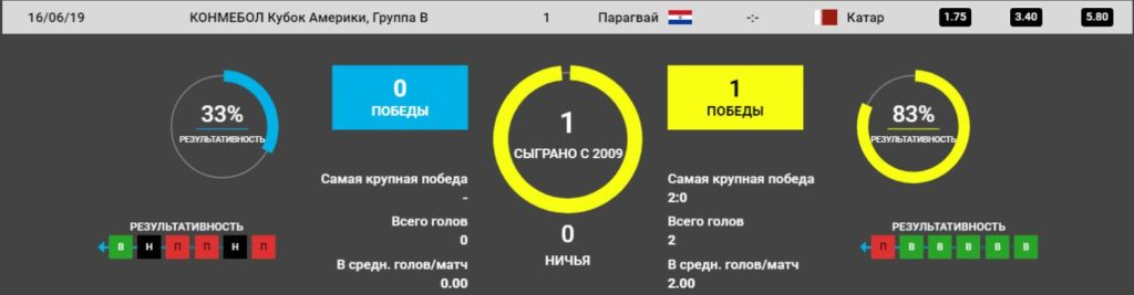 Прогноз на игру Парагвай – Катар 16 июня. Кубок Америки. Футбол