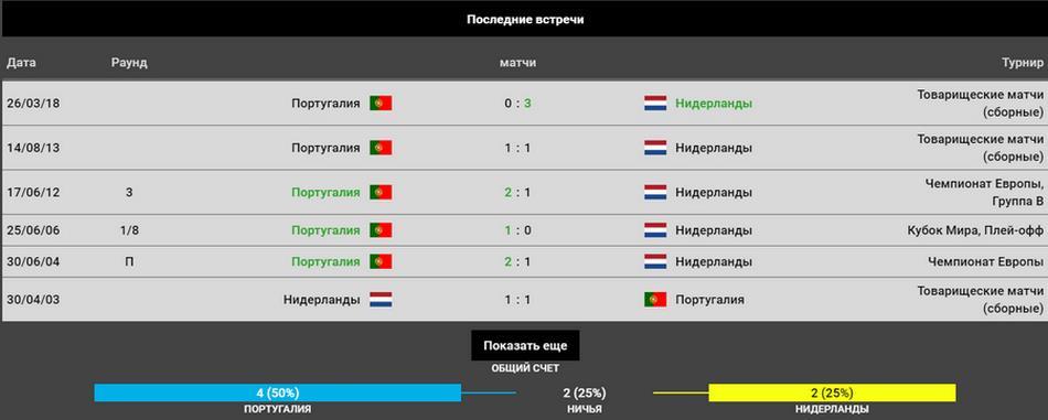 Прогноз на игру Португалия – Нидерланды 09.06.2019. Финал Лиги Наций 3