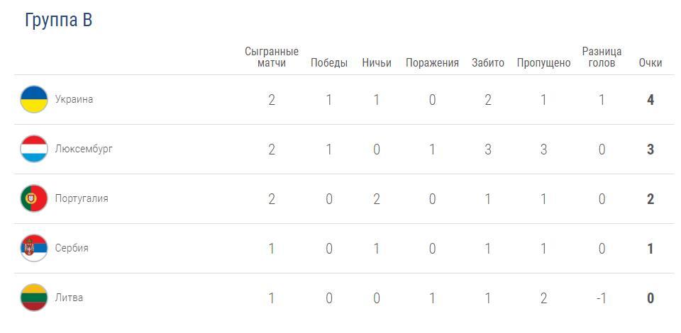 Прогноз на игру Украина – Сербия 7.06. Евро квалификация 1