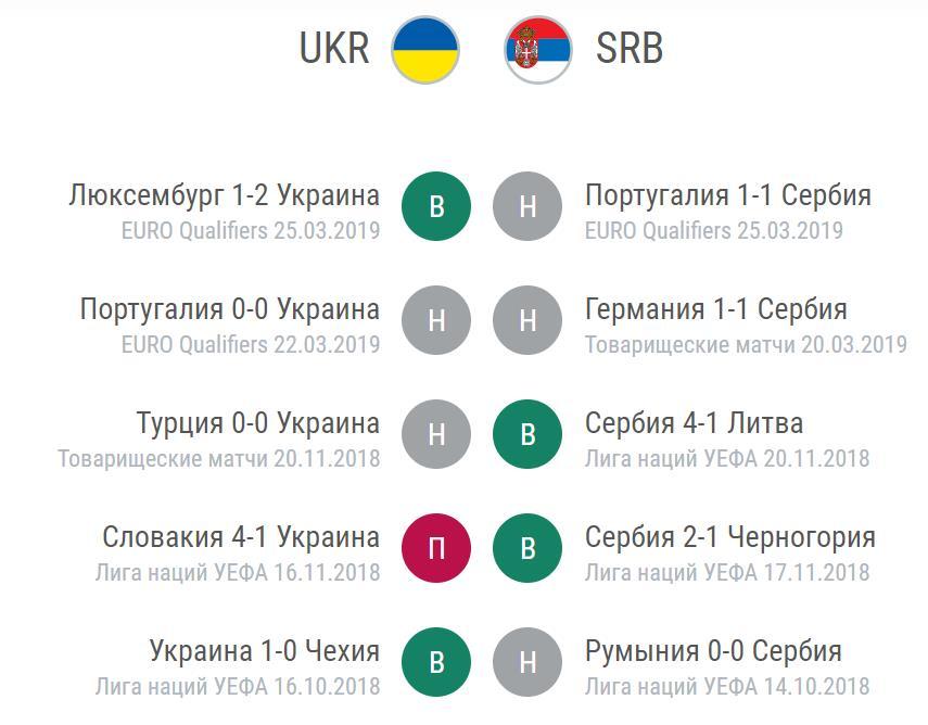 Прогноз на игру Украина – Сербия 7.06. Евро квалификация 3