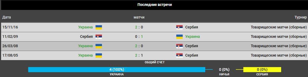 Прогноз на игру Украина – Сербия 7.06. Евро квалификация 5