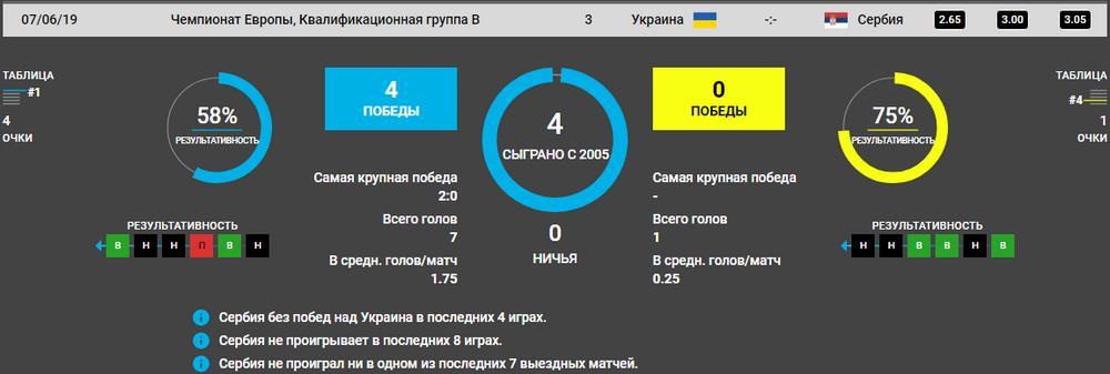 Прогноз на игру Украина – Сербия 7.06. Евро квалификация 6