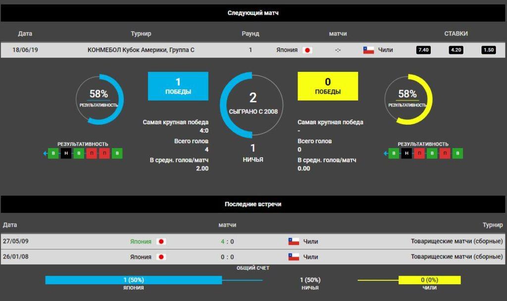 Прогноз на игру Япония – Чили 18 июня. Кубок Америки. Футбол