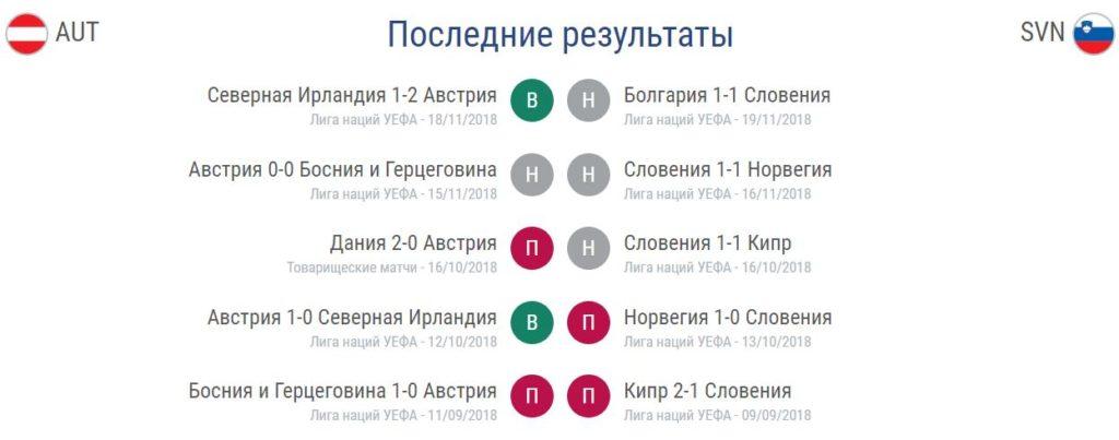Прогноз на матч Австрия – Словения 07.06.2019. Отбор Евро 2020 2