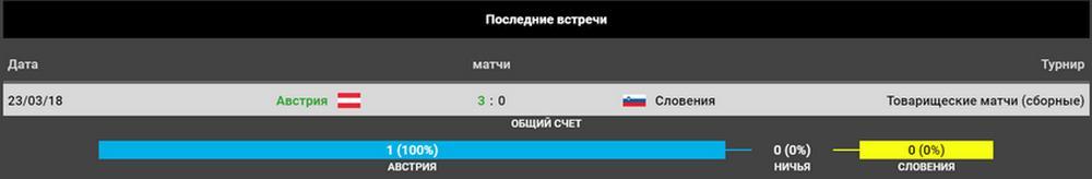 Прогноз на матч Австрия – Словения 07.06.2019. Отбор Евро 2020 4
