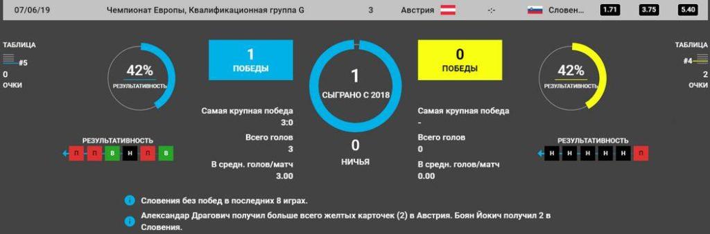 Прогноз на матч Австрия – Словения 07.06.2019. Отбор Евро 2020 5