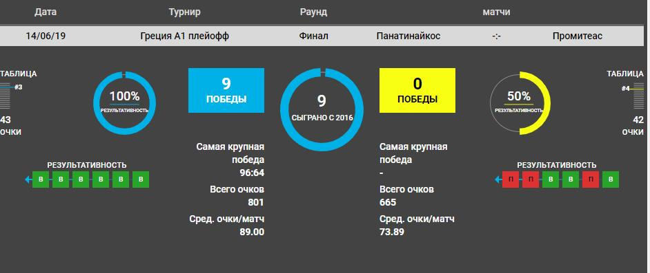 Прогноз на матч Панатинаикос – Промитеас 14 июня. Чемпионат Греции по баскетболу 3