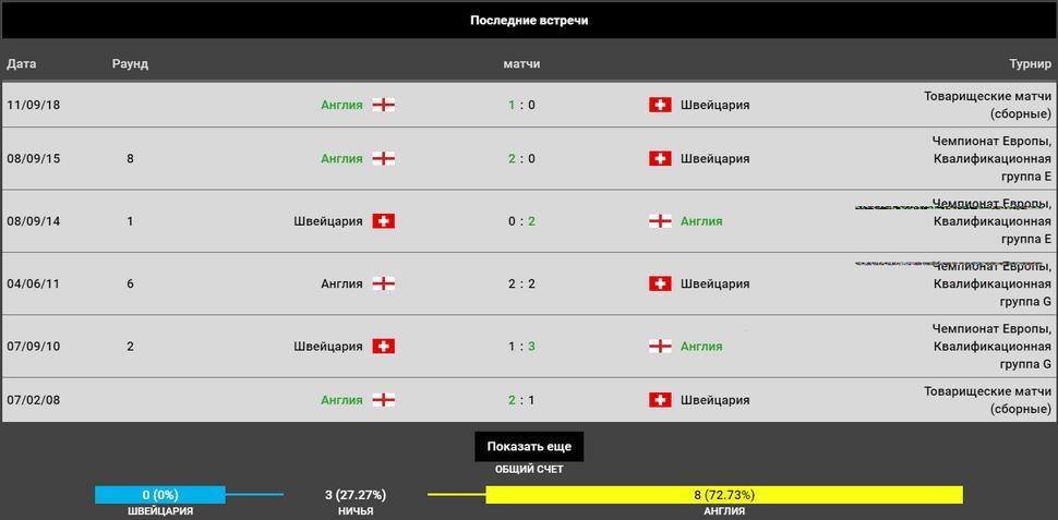 Прогноз на матч Швейцария – Англия 09.06.2019 за третье место в Лиге Наций 3