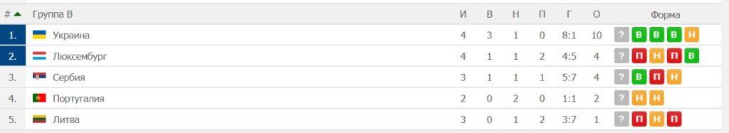 Текущие расклады в отборочных группах Евро 2020 (часть I) 3