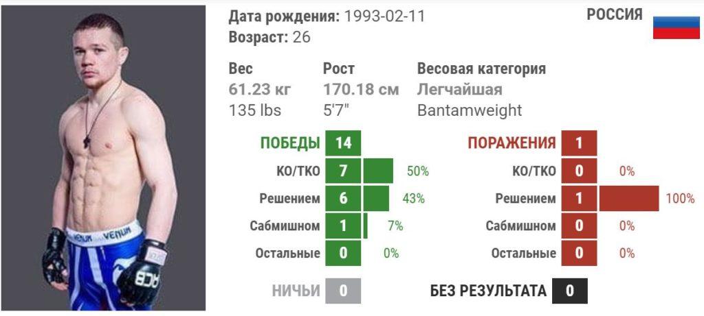 UFC. Бой Джимми Ривера-Петр Ян 3