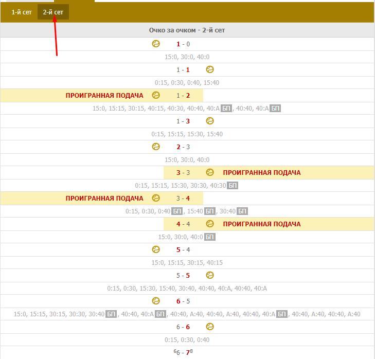 Стратегия ставок Щукина на теннис 2