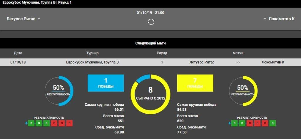 Летувос Ритас – Локомотив-Кубань