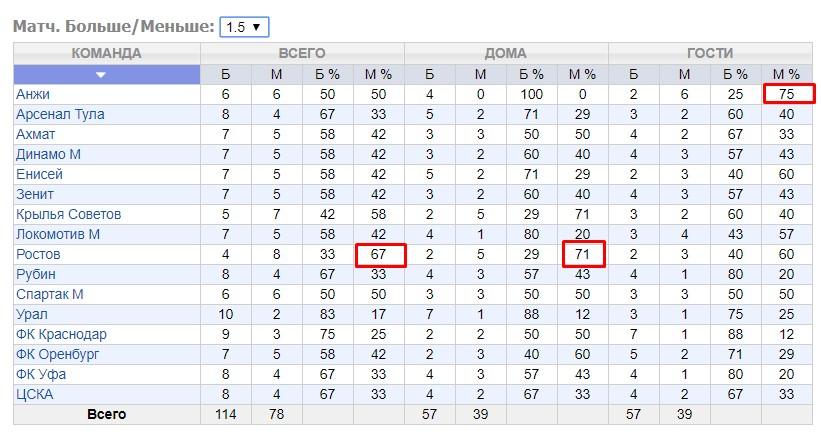 Стратегии ставок на тотал меньше 1,5 в футболе 6