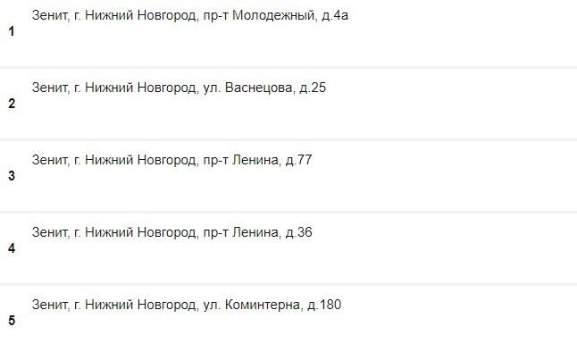 Адреса БК Зенит в Новгороде