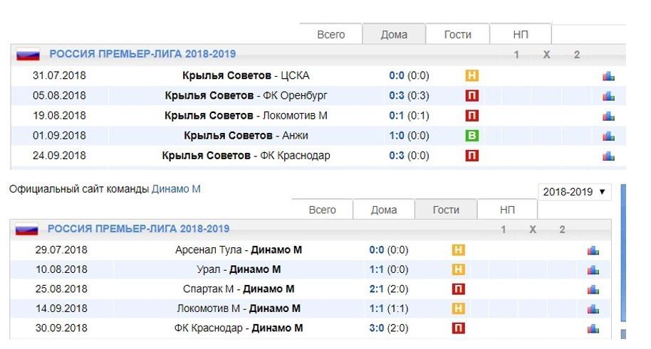 Матч «Крылья Советов» – «Динамо»