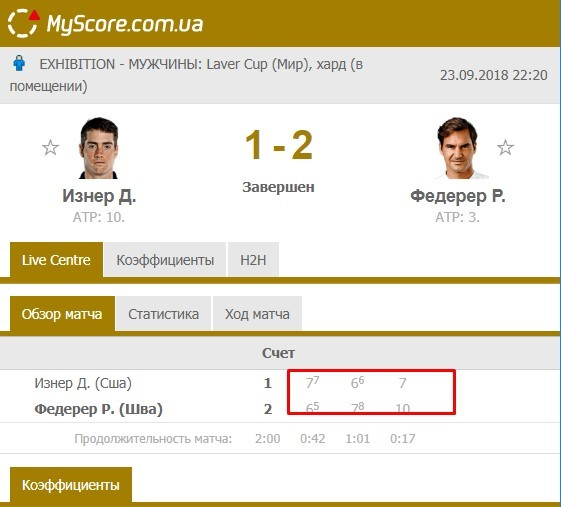 Статистика игр Изнера с Федерером