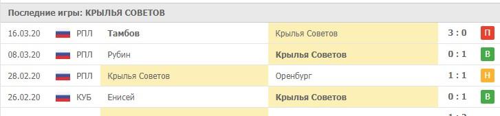 Статистика последних игр ФК Крылья Советов