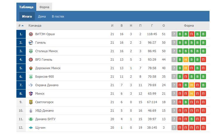 Премьер Лига Беларуси по мини футболу