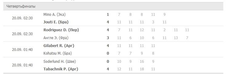 Результаты четвертьфиналов Открытого чемпионата Аргентины