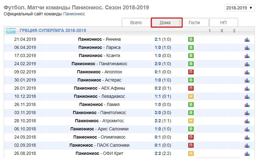 Статистика ФК Паниониос