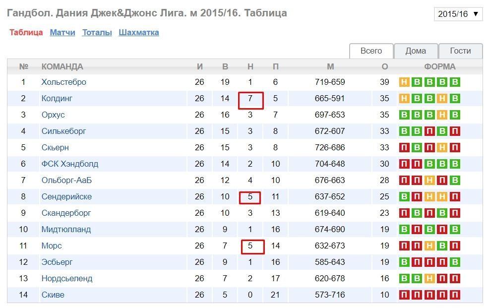 Турнирная таблица чемпионата Дании