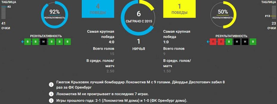 Статистика Локомотив – Оренбург