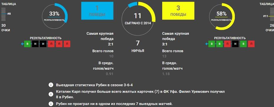 Уфа – Рубин