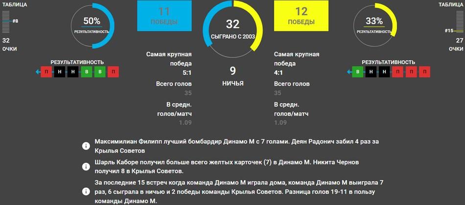 Динамо Москва – Крылья Советов