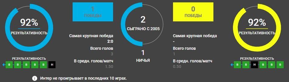 Интер – Шахтёр Донецк