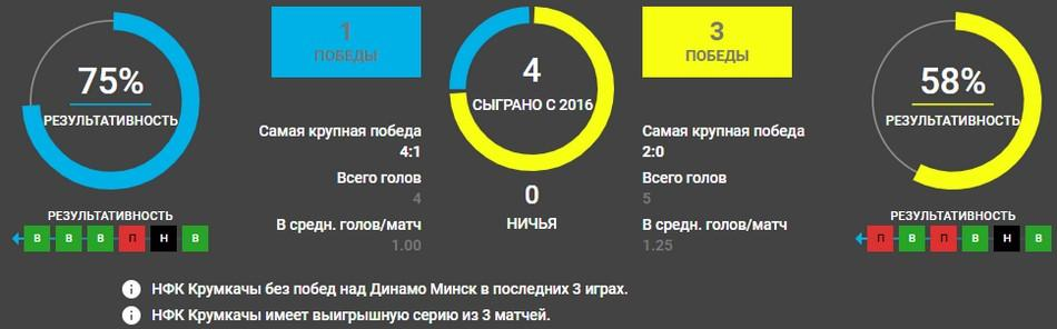 Крумкачы - Динамо Минск