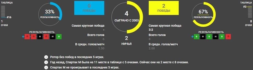 Ротор – Спартак Москва