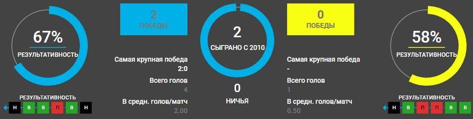 Динамо Киев – АЗ Алкмар