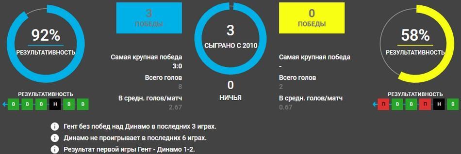 Динамо Киев - Гент