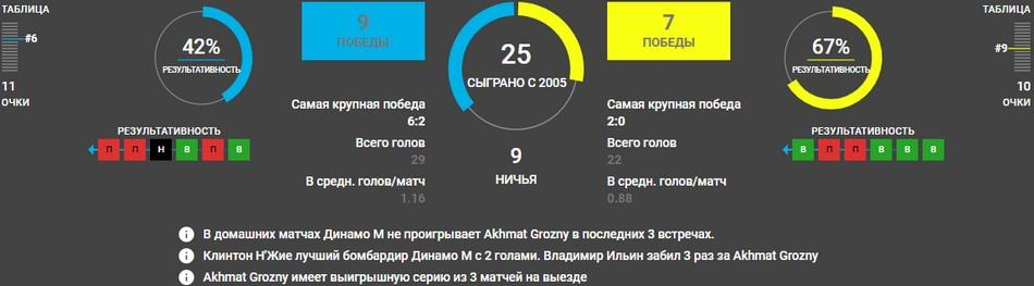 Динамо Москва - Ахмат