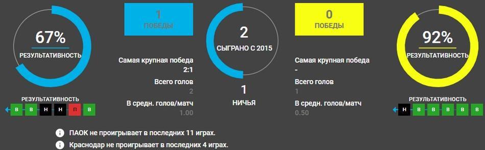 Краснодар - ПАОК