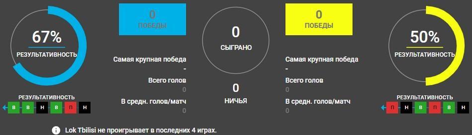 Локомотив Тбилиси - Динамо Москва