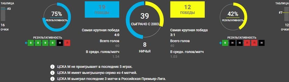 ЦСКА - Локомотив Москва