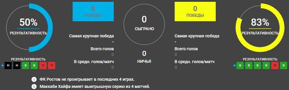 Ростов - Маккаби Хайфа