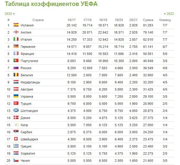 Коэффициенты УЕФА