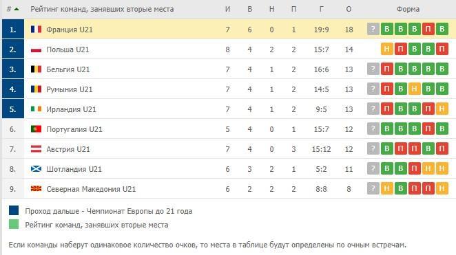 отборочные матчи на евро молодежная